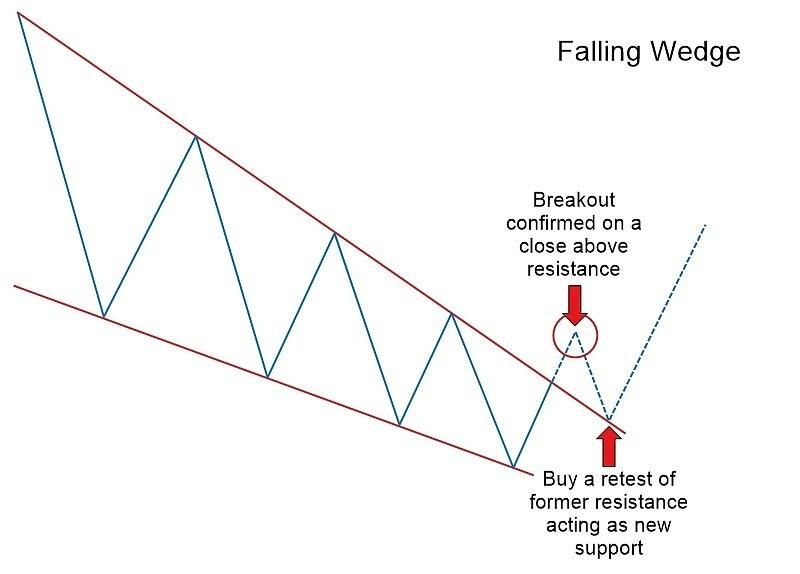 Exnessを使用した下降および上昇ウェッジチャートパターン:Forex 取引の完全ガイド