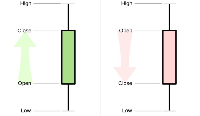 Forexトレーディングローソク足パターンとは何ですか?Exnessでそれに基づいてForexをトレードする方法