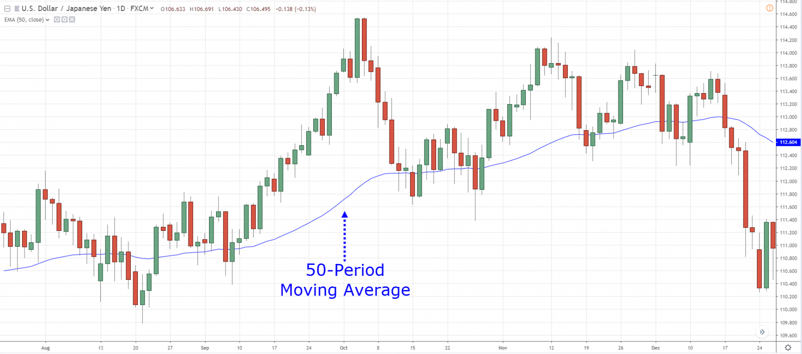 50日移動平均とは何ですか? -それを使用し、Exnessで収益性の高い取引機会を特定する方法
